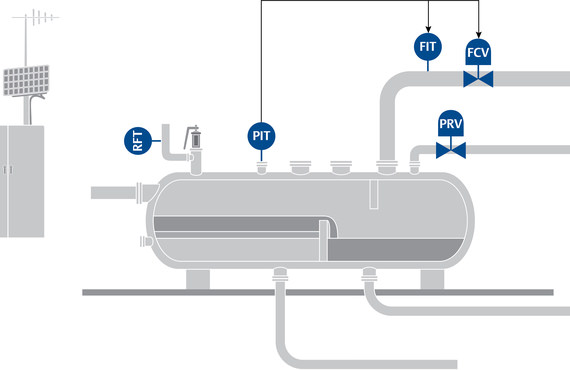 At your gas outlets, effective metering and pressure control are critical for improving production management.